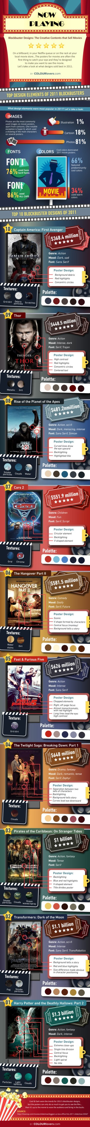 Infografía Pósters